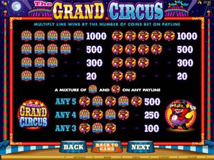 The Grand Circus Slots Payout